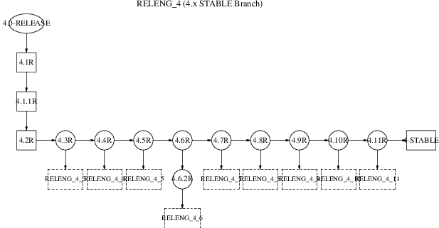 FreeBSD 4.x STABLE Branch